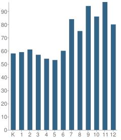 Number of Students Per Grade For Norfolk Collegiate School
