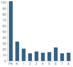 Number of Students Per Grade For Oak Harbor Christian School