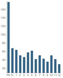 Number of Students Per Grade For Rainier Christian Schools