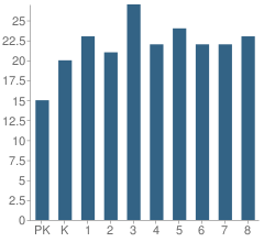 Number of Students Per Grade For St Matthew School