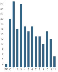 Number of Students Per Grade For Kuinerrarmiut Elitnaurviat School