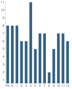Number of Students Per Grade For Akiuk Memorial School