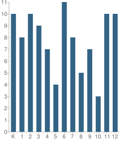 Number of Students Per Grade For Koyuk Malemute School