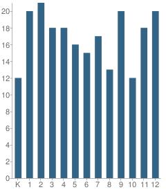 Number of Students Per Grade For Hogarth Kingeekuk Memorial School