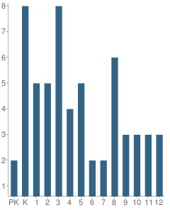 Number of Students Per Grade For Shaktoolik School