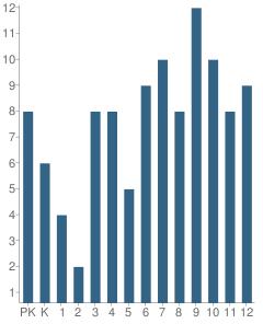 Number of Students Per Grade For Voznesenka Elementary School
