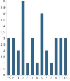 Number of Students Per Grade For Nondalton School
