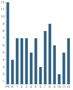 Number of Students Per Grade For Nunamiut School