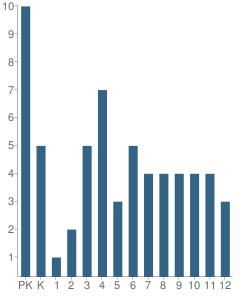Number of Students Per Grade For Harold Kaveolook School