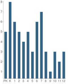 Number of Students Per Grade For Ambler School