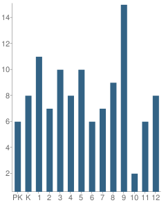 Number of Students Per Grade For Kiana School