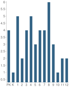 Number of Students Per Grade For Kobuk School
