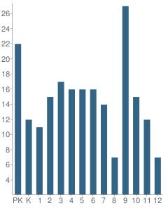 Number of Students Per Grade For Aqqaluk High / Noorvik Elementary School
