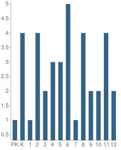 Number of Students Per Grade For Allakaket School