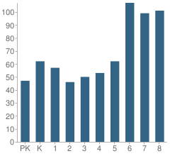 Number of Students Per Grade For Phillips Academy