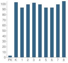 Number of Students Per Grade For Desert Star School