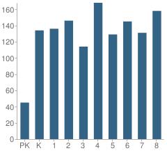 Number of Students Per Grade For Walker Butte K-8 School
