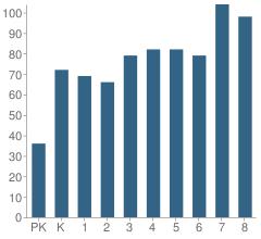 Number of Students Per Grade For Desert Mirage Elementary School