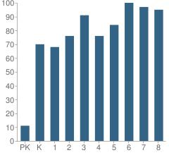 Number of Students Per Grade For Sierra Verde Elementary School