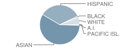 Gabrielino High School Student Race Distribution