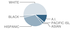 Yuba County Career Preparatory Charter School Student Race Distribution