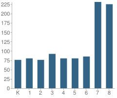 Number of Students Per Grade For Smythe Academy of Arts and Sciences