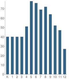 Number of Students Per Grade For Temecula Preparatory School