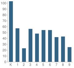 Number of Students Per Grade For El Capitan Elementary School