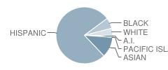 Tehipite Middle School Student Race Distribution