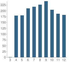 Number of Students Per Grade For Sherman Oaks Center for Enriched Studies