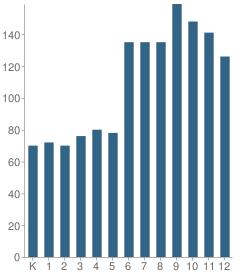 Number of Students Per Grade For Peak to Peak Charter School