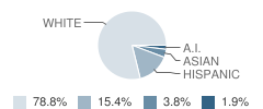 De Beque Undivided High School Student Race Distribution