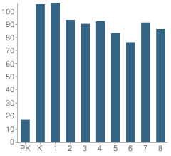 Number of Students Per Grade For Webster School