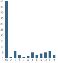 Number of Students Per Grade For Soundbridge School