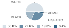 Preschool-Primary Learning Center (Plc) Student Race Distribution