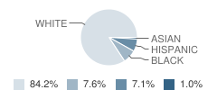 Berkley Accelerated Middle School Student Race Distribution