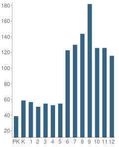 Number of Students Per Grade For Bozeman School