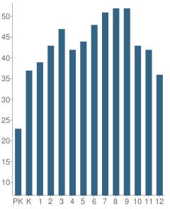 Number of Students Per Grade For Altha Public School
