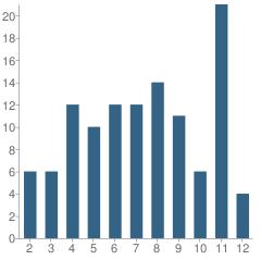 Number of Students Per Grade For Calvin A. Hunsinger School