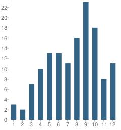 Number of Students Per Grade For Dekalb / Rockdale Psychoeducation Center School