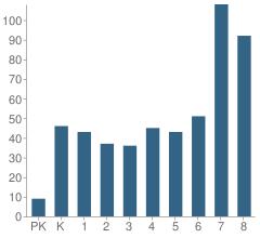 Number of Students Per Grade For Waimanalo Elementary & Intermediate School
