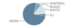 Keaau Middle School Student Race Distribution