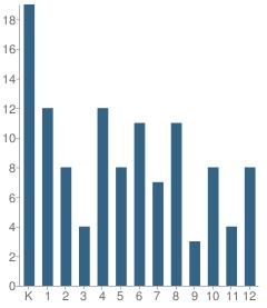 Number of Students Per Grade For Ke Kula 'o Samuel M. Kamakau Laboratory Pcs School