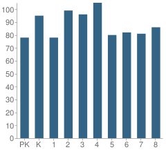 Number of Students Per Grade For Hedges Elementary School