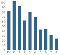 Number of Students Per Grade For Nettelhorst Elementary School