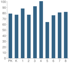 Number of Students Per Grade For Nobel Elementary School