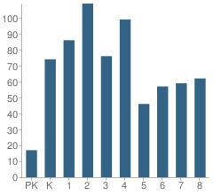 Number of Students Per Grade For Roosevelt Magnet School