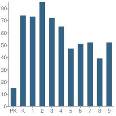Number of Students Per Grade For Indpls Lighthouse Charter School
