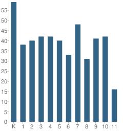 Number of Students Per Grade For Community Montessori School