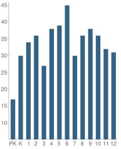Number of Students Per Grade For Hornbeck High School
